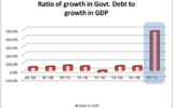 The Bigger Debt Problem Nobody is Talking About