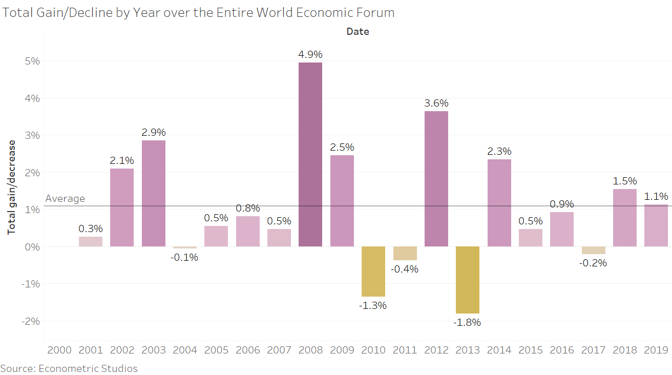 Total Gain/Decline by Year over the Entire World Economic Forum
