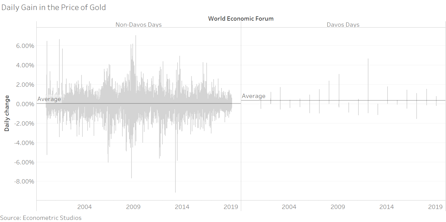 Daily Gain/Decline in the Price of Gold During Davos/Non-Davos Days
