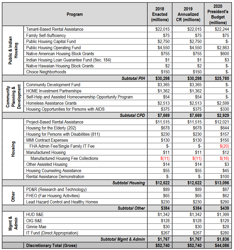 A summary of the proposed budget changes for HUD