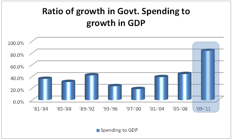 ratio of growth in government spending | national debt