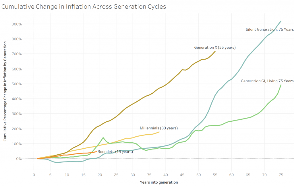 Inflation-induced debt destruction by generation and millennial home ownership