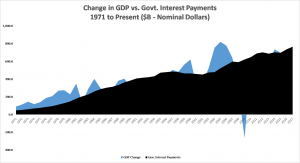US GDP Growth vs. Interest | US National Debt
