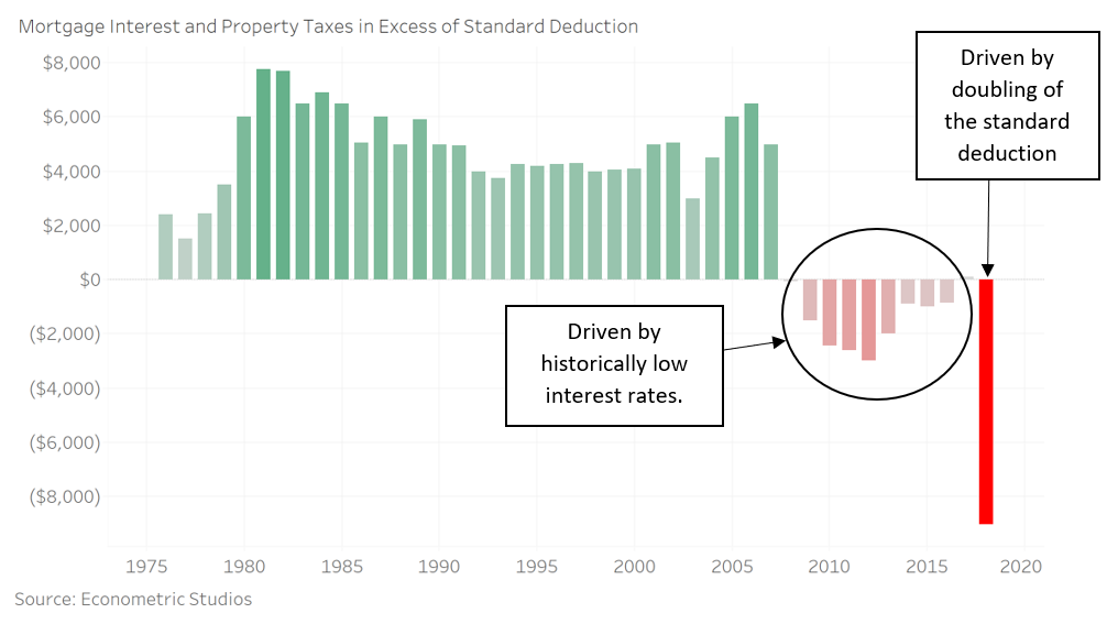 The Tax Value of Homeownership Declining: Bad for Homeownership, but Good for Investors?