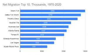 US net migration 1970 to 2020