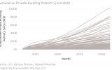 Where are Building Permits Booming Since 2000?